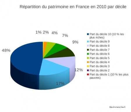 Répartition richesses France 004